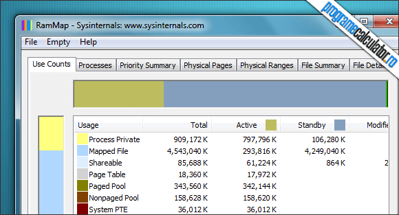 analizează consumul de memorie RAM