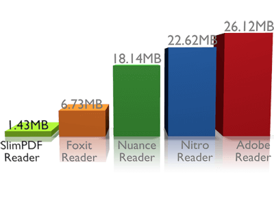 Top PDF Readers