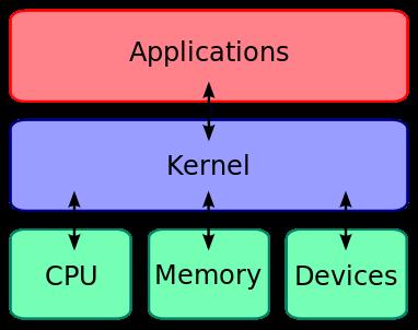 1-Kernel_Layout